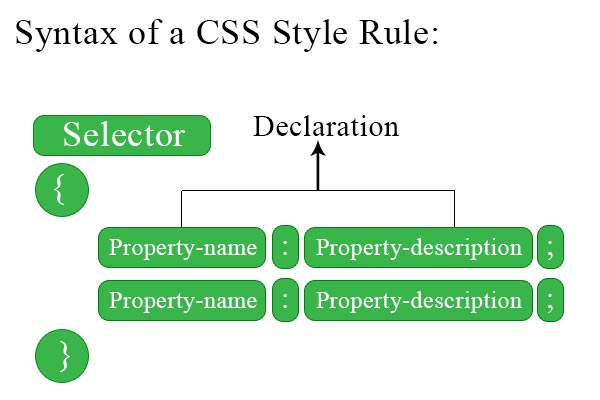 css-syntax