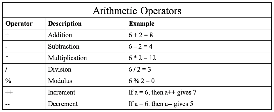 cpp-arithmetic-operators