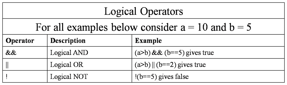 cpp-logical-operators
