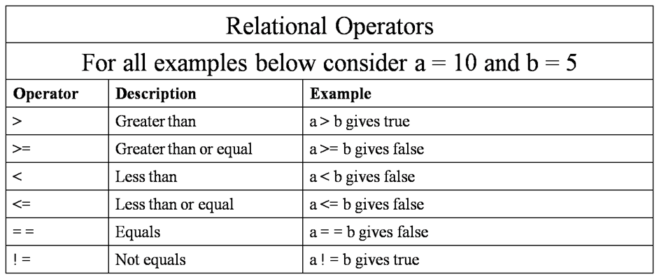 cpp-relational-operators