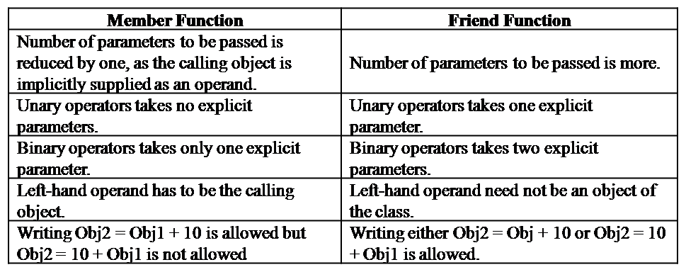 differences-bw-member-friend-function