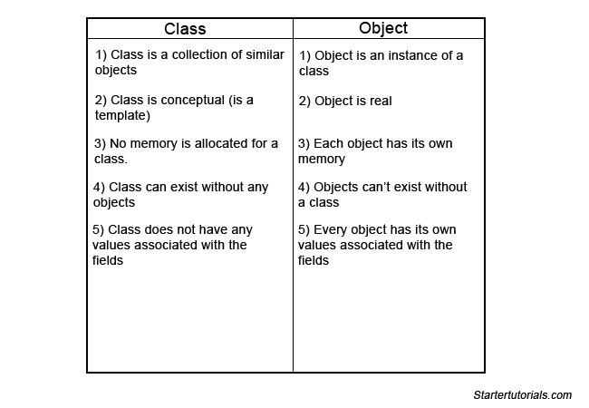 Java class and object examples - Java tutorial