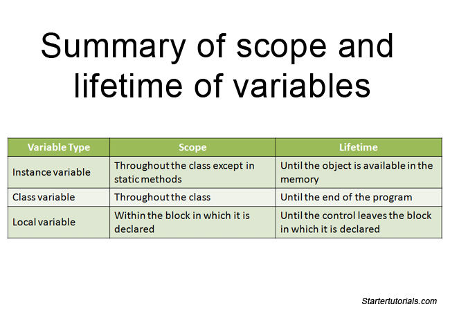 scope and lifetime of variables summary