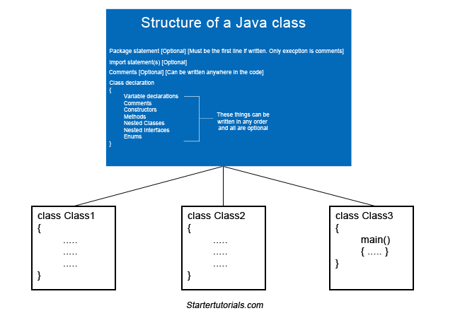 Structure of a Java program - Java Tutorial
