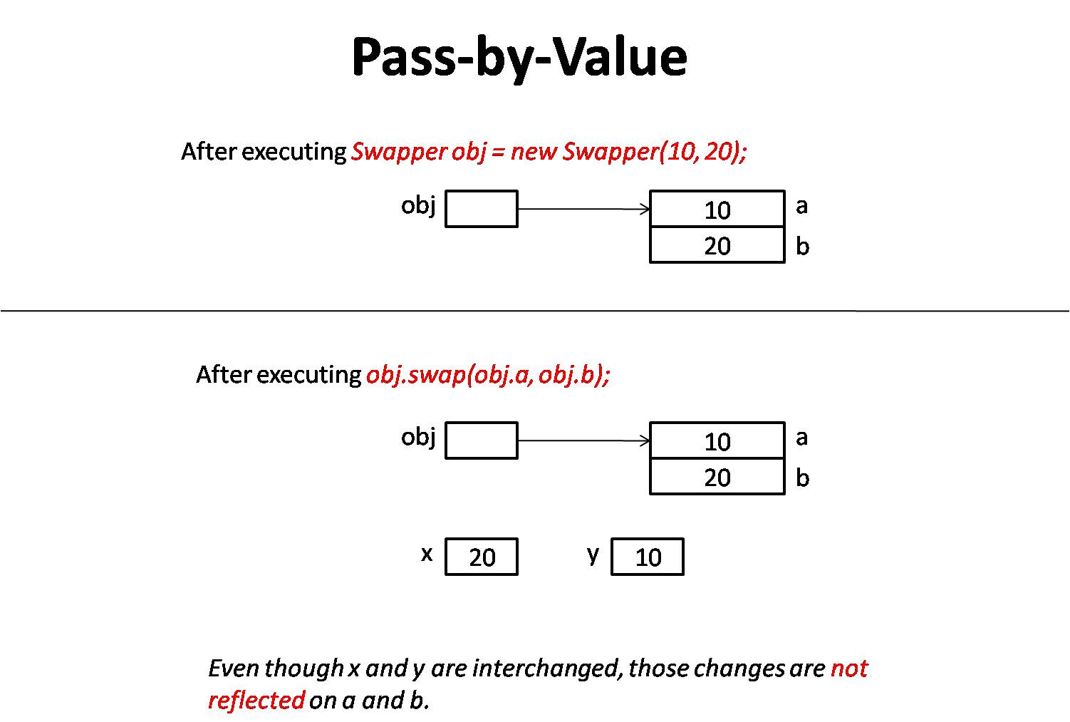 Pass by value parameter passing technique