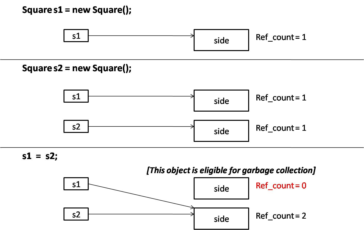 garbage-collection-reference-counting