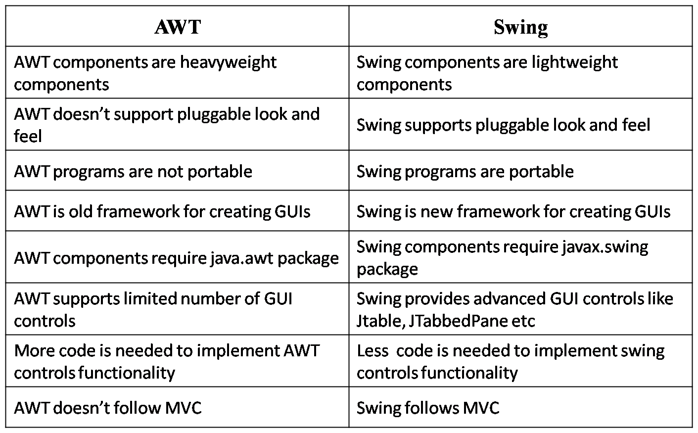 Introduction to Swing - Core java tutorial for beginners