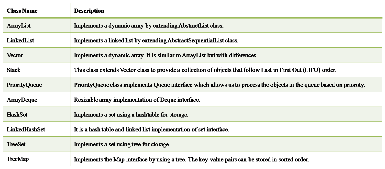 Introduction to java collections framework core java tutorial java collection classes baditri Image collections