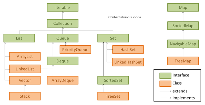 Introduction To Java Collections Framework Core Java Tutorial For