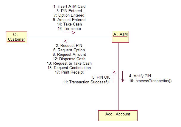 Atm uml diagrams atm collaboration diagram ccuart Image collections