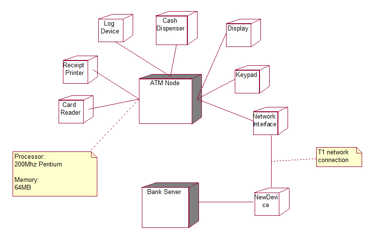 Atm uml diagrams deployment diagram atm deployment diagram ccuart Image collections