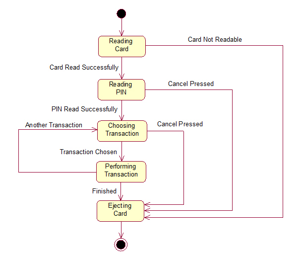 Atm uml diagrams atm statechart diagram ccuart Image collections