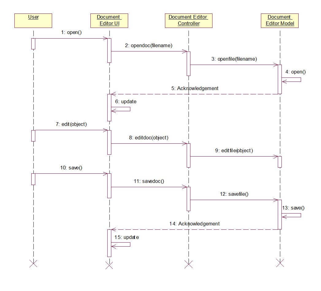 Document Editor Uml Diagrams