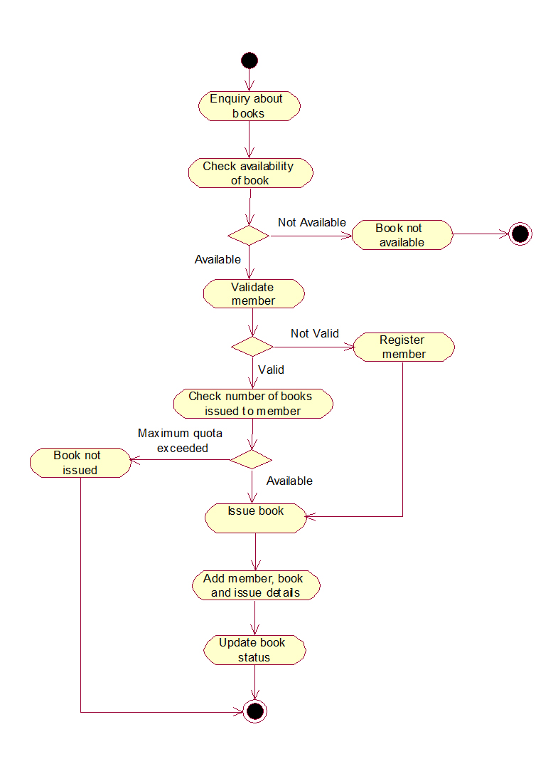 Library management system uml diagrams library management system activity diagram ccuart