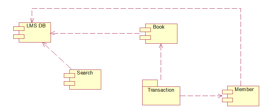 library management system component diagram