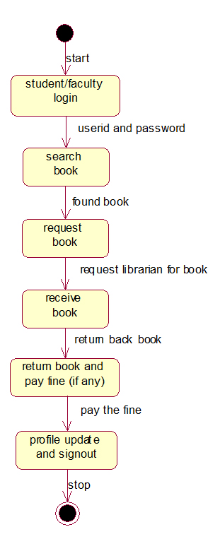 library management system state chart diagram