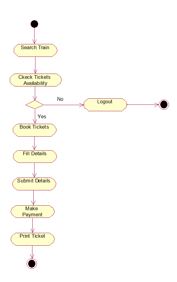 Railway reservation system uml diagrams railway reservation system activity diagram ccuart Choice Image