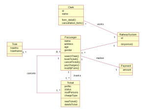 railway reservation system class diagram