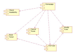 railway reservation system component diagram 3