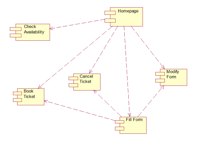 Use case diagram for offline railway reservation system smartdraw diagram online system tool use case for railway the unified railway reservation system ccuart