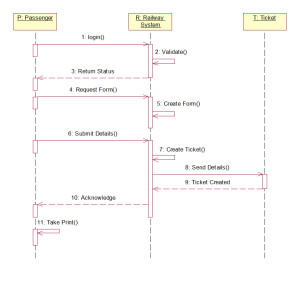 railway reservation system sequence diagram