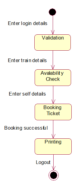 railway reservation system state chart diagram