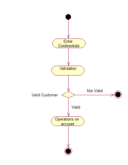 Online banking system uml diagrams online banking system activity diagram ccuart Gallery