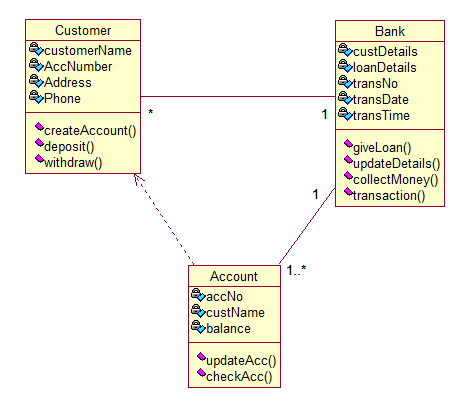 Online banking system uml diagrams online banking system class diagram ccuart Image collections