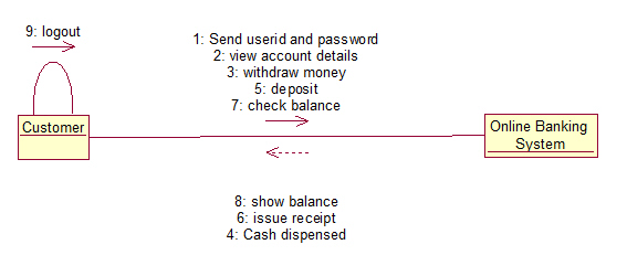 Online banking system uml diagrams online banking system collaboration diagram ccuart Choice Image