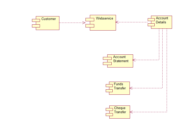Online banking system uml diagrams online banking system component diagram ccuart Image collections