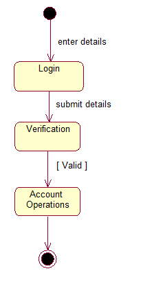 Online banking system statechart diagram