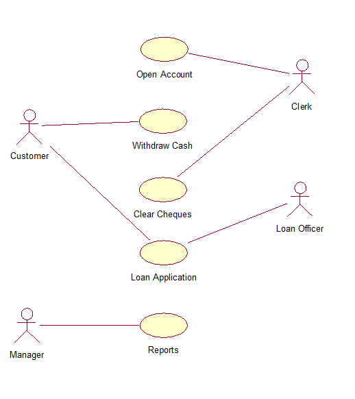 Online banking system uml diagrams online banking system use case diagram ccuart Choice Image