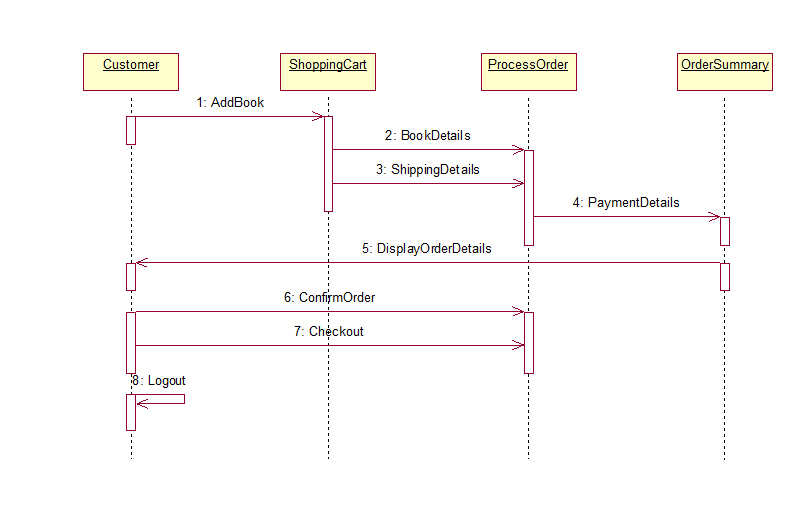 Online bookshop uml diagrams online book shop sequence diagram ccuart Images