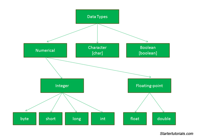 Java data types - Java tutorial for beginners