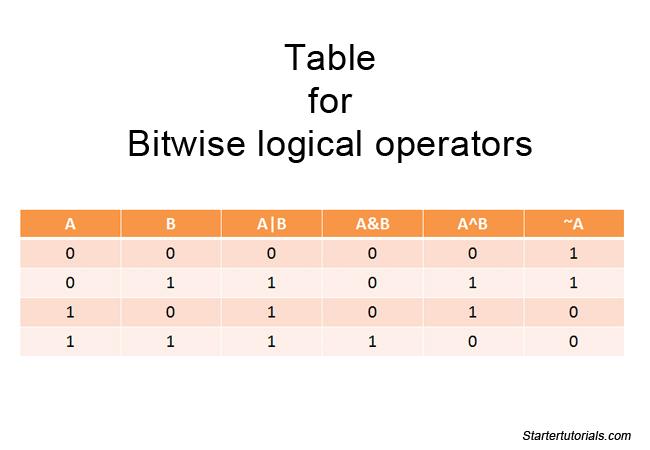 Java operators with examples - Java tutorial