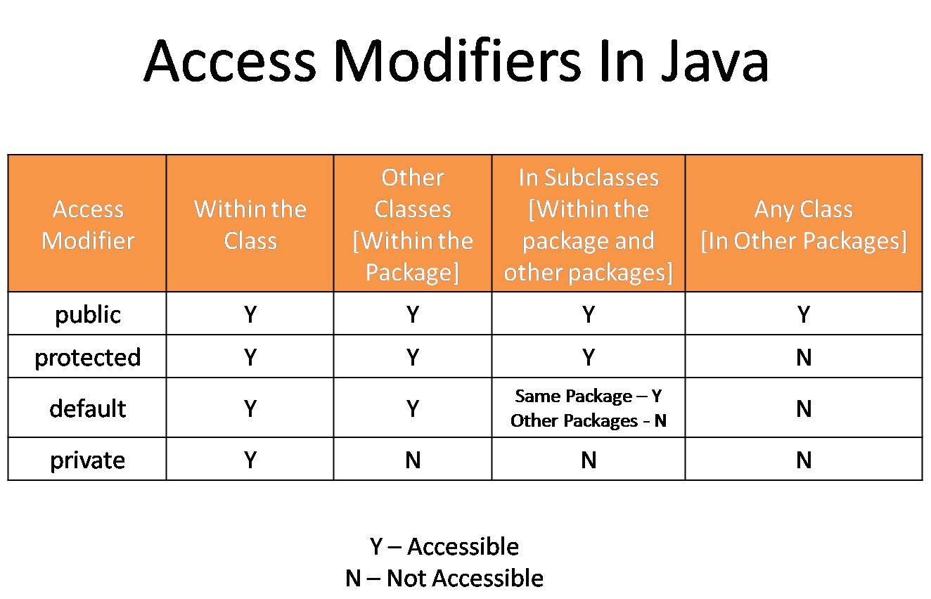 Access control - Access modifiers in Java