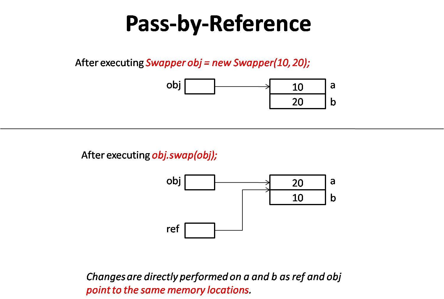 Parameter passing techniques in Java