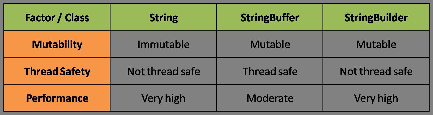 Strings in Java - Core java tutorial for beginners