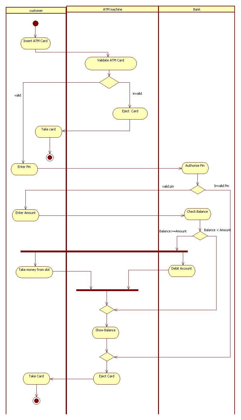 Activity diagram ATM - UML Tutorial for Beginners