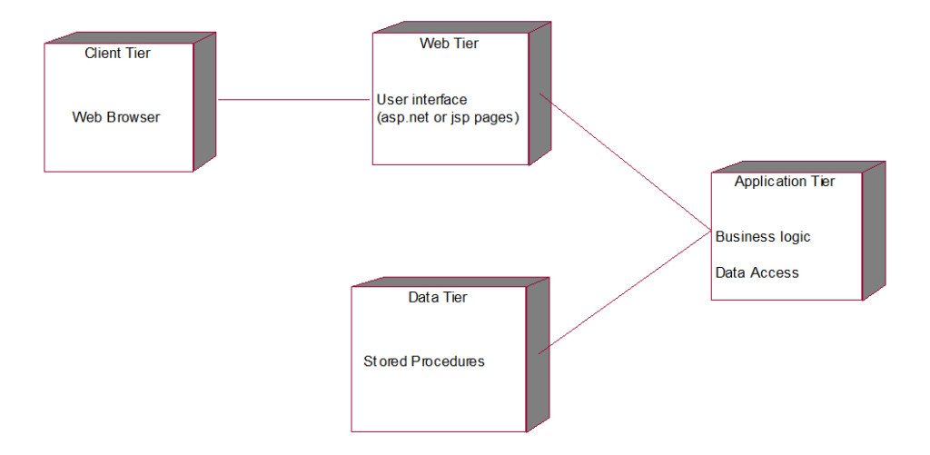 Lms-deployment-diagram