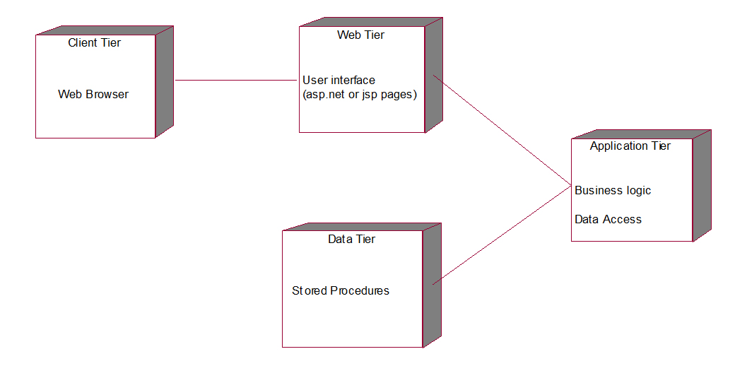 Library Management System Uml Diagrams