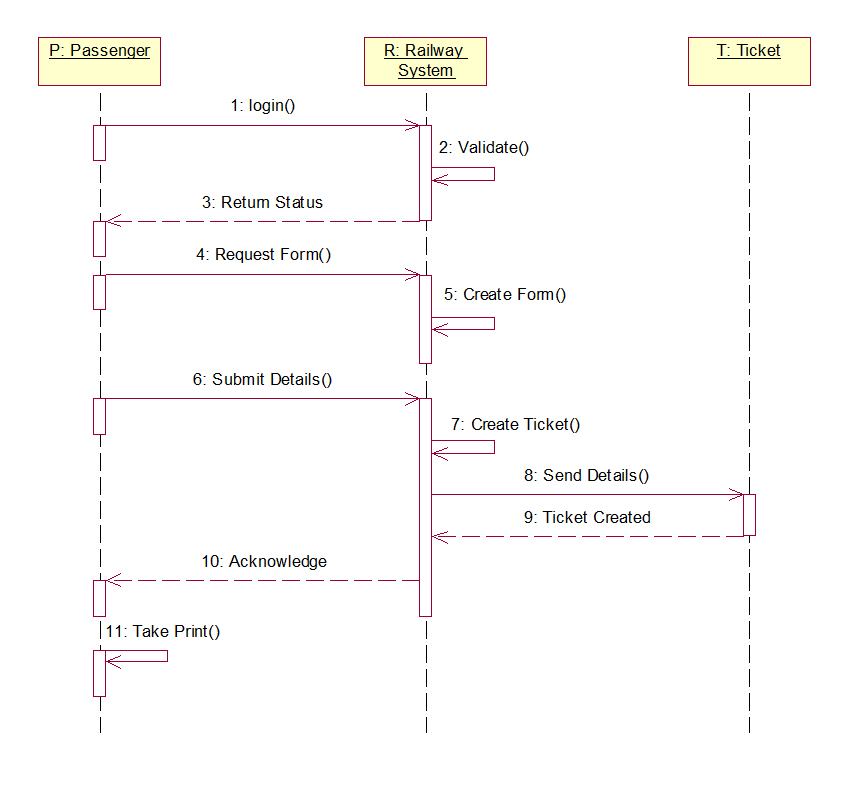 Rrs sequence diagram uml tutorial for beginners railway reservation system sequence diagram ccuart