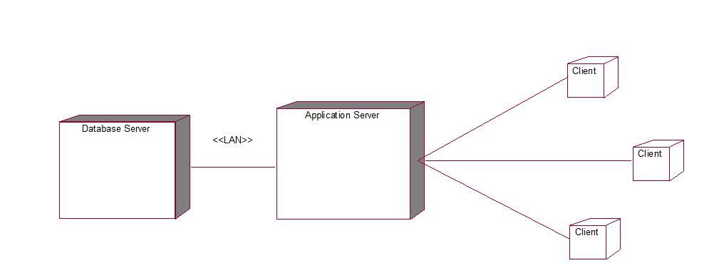 Online banking system UML diagrams