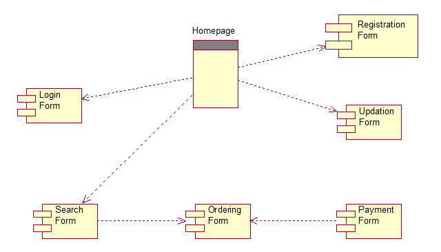 Component diagram in uml for online shopping trusted wiring diagram obs component diagram view classes uml tutorial for beginners rh startertutorials com schematic diagram data flow diagram ccuart Choice Image