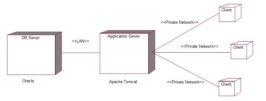 OBS Deployment Diagram - UML Tutorial for Beginners