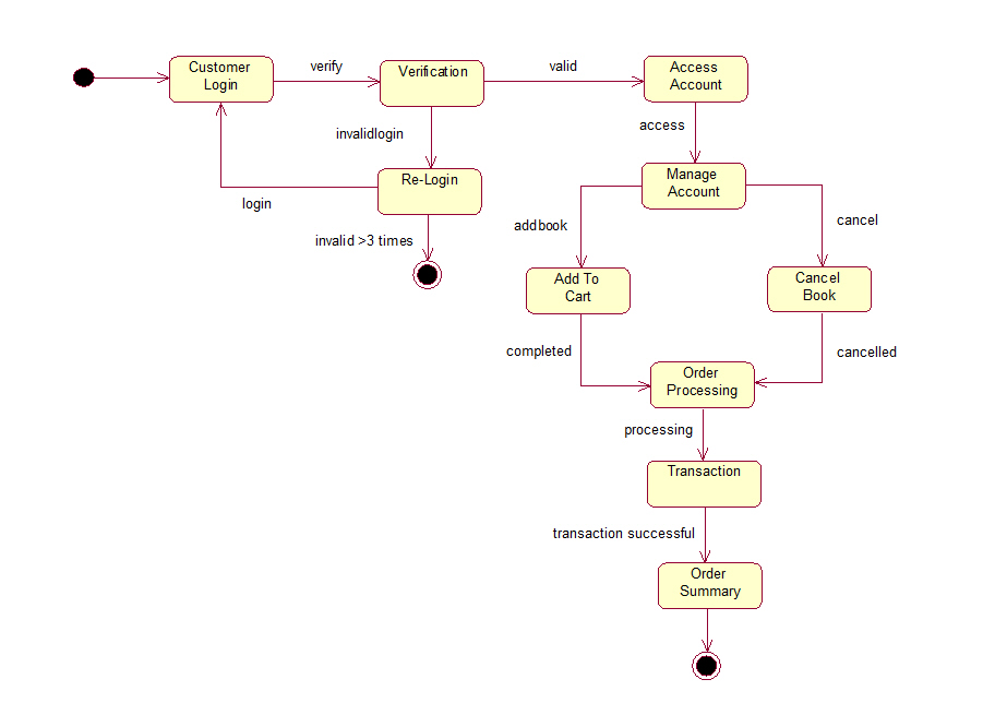 Use case diagram for online book shopping